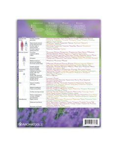 """Modern Essentials: Essential Oil System and Function Support"" Reference Chart, 10th Edition"
